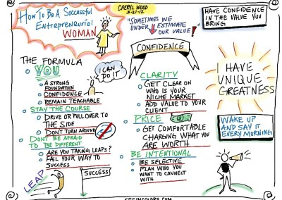sketchnotes-how-to-be-an-entreprenurial-woman-by-cheryl-wood_7352316270_o