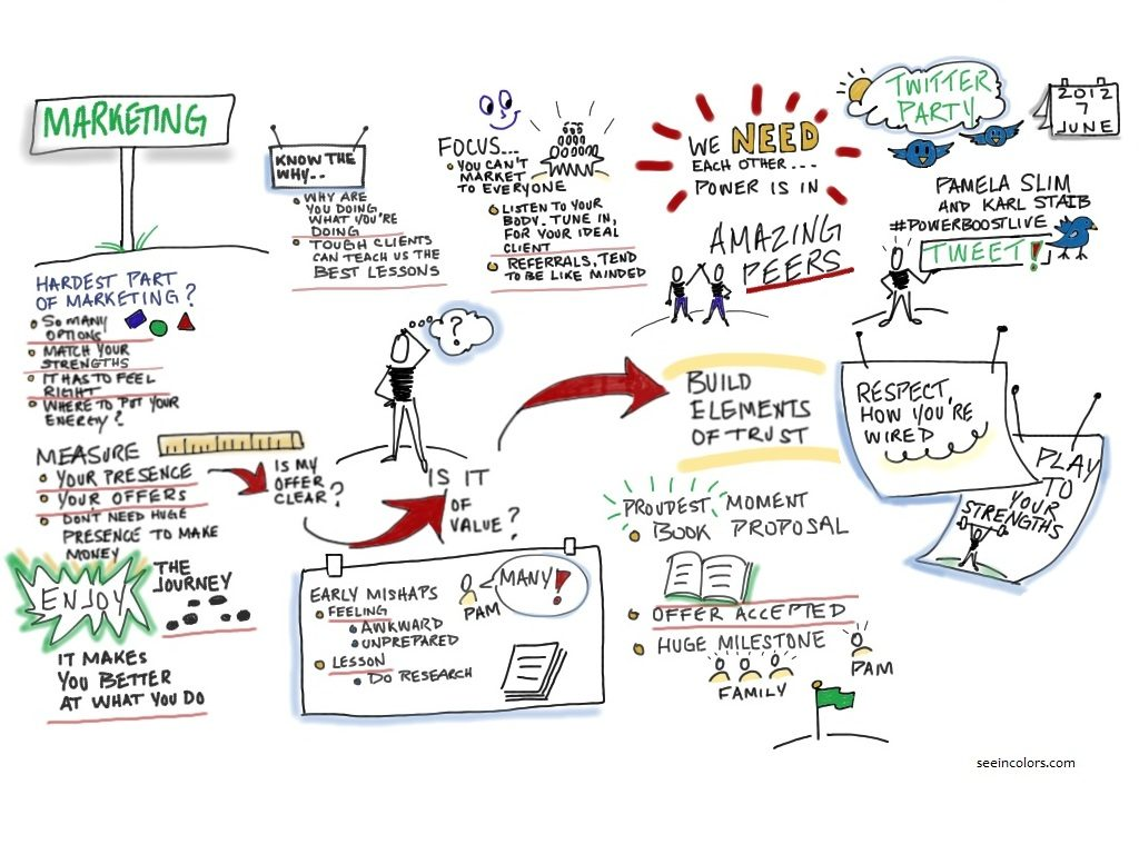 Graphic Recording of Twitter Party with Pam Slim