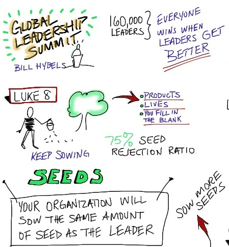 Visual Notes from the Global Leadership Summit – Day 1