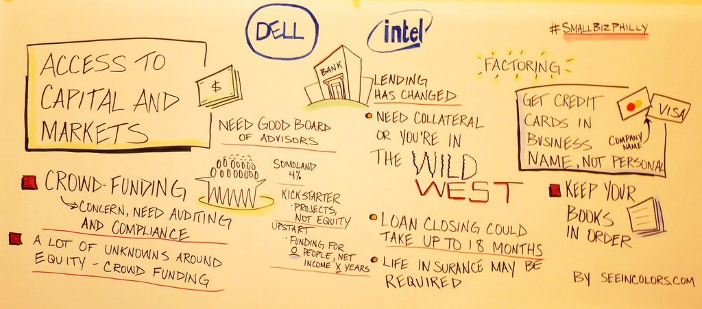Graphic recording for #smallbizphilly think tank hosted by Dell, Ami Kassar - @akassar