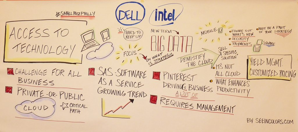 Graphic recording for #smallbizphilly think tank hosted by Dell, Josh Kopelman - @joshk