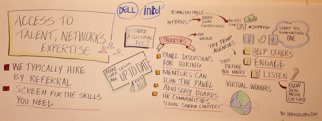 Graphic recording for #smallbizphilly think tank hosted by Dell, Melinda Emerson - @smallbizlady