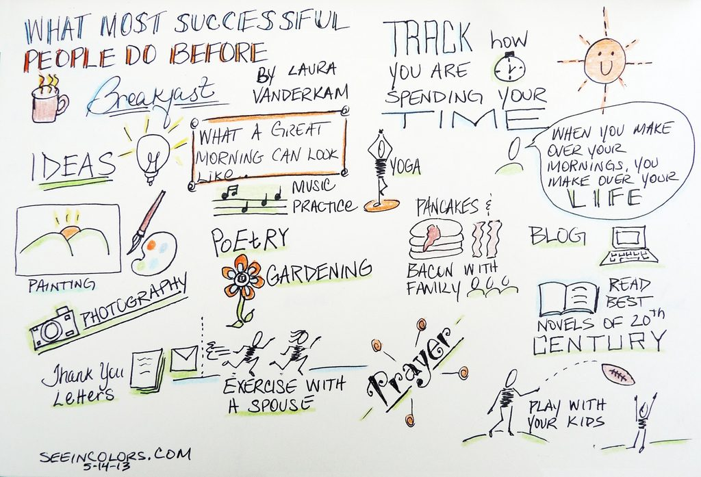 what successful people do before breakfast, Laura Vanderkam, sketchnotes
