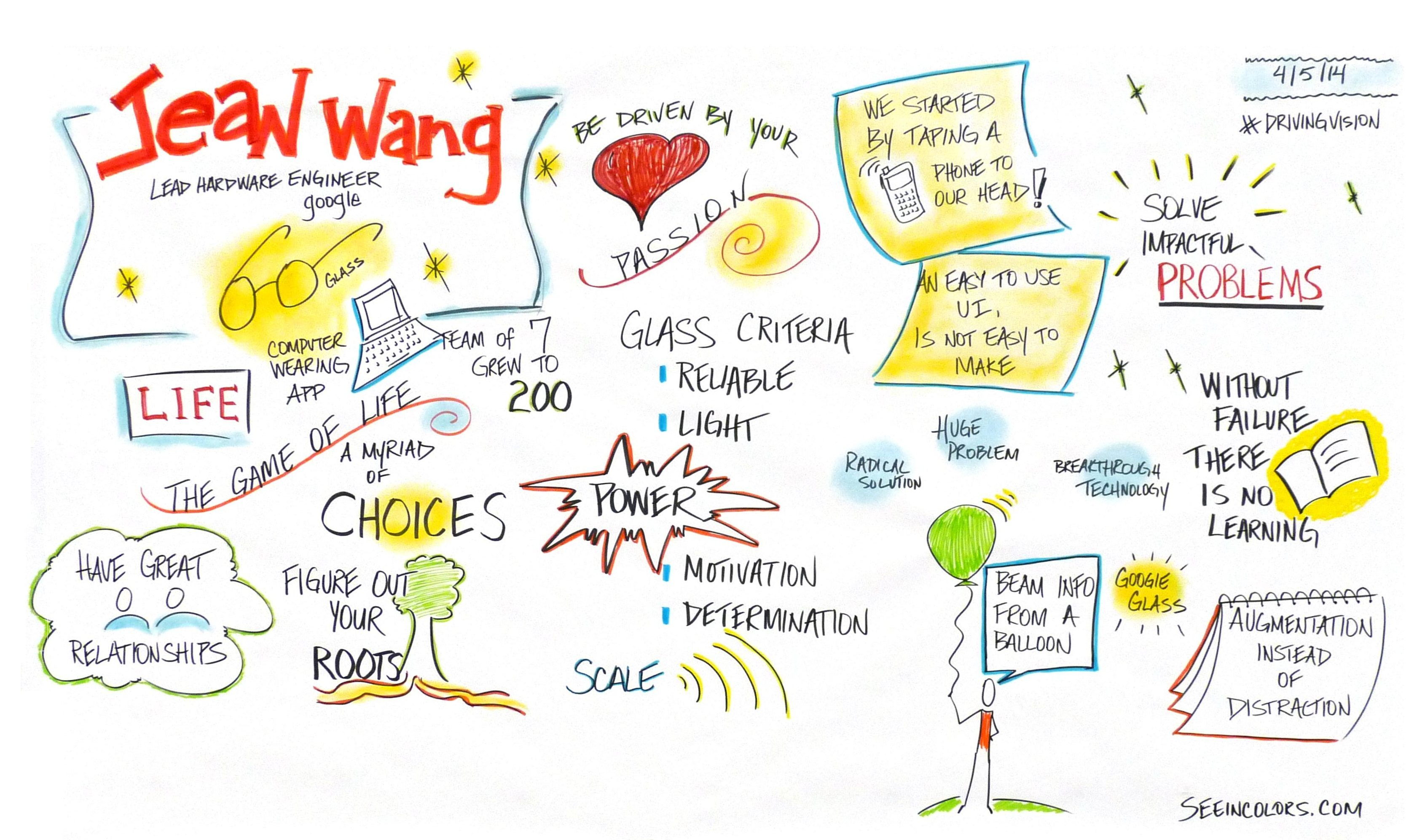 Jean Wang, Google Glass, Graphic Recording, #GWWIB, Washington DC