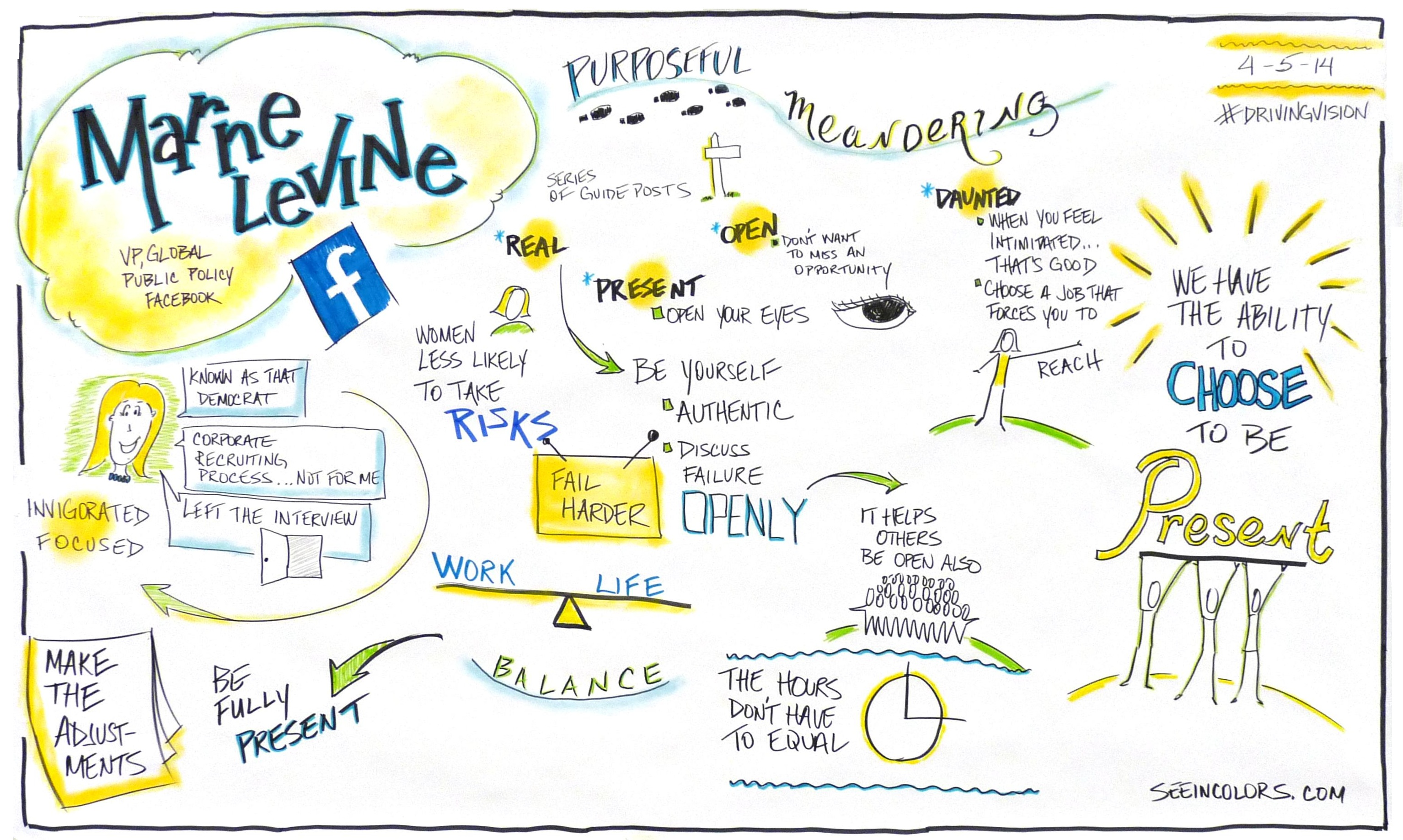 Marne Levine, Facebook, Graphic Recording, #GWWIB, GW University, Washington DC