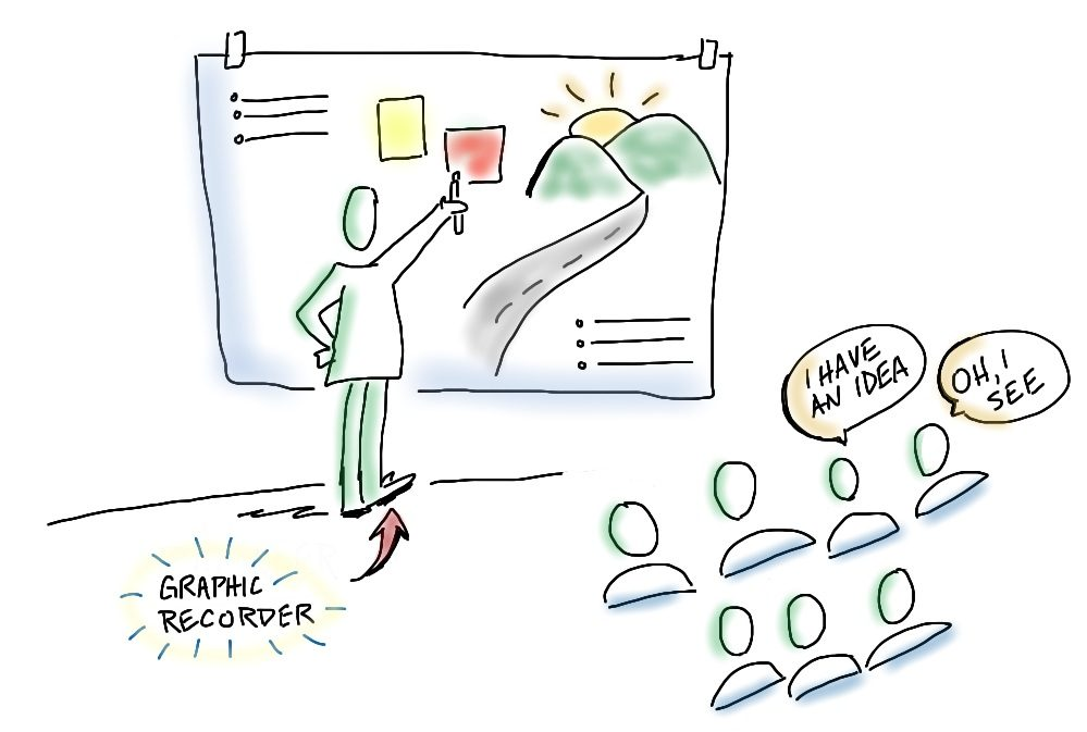 What is graphic recording?