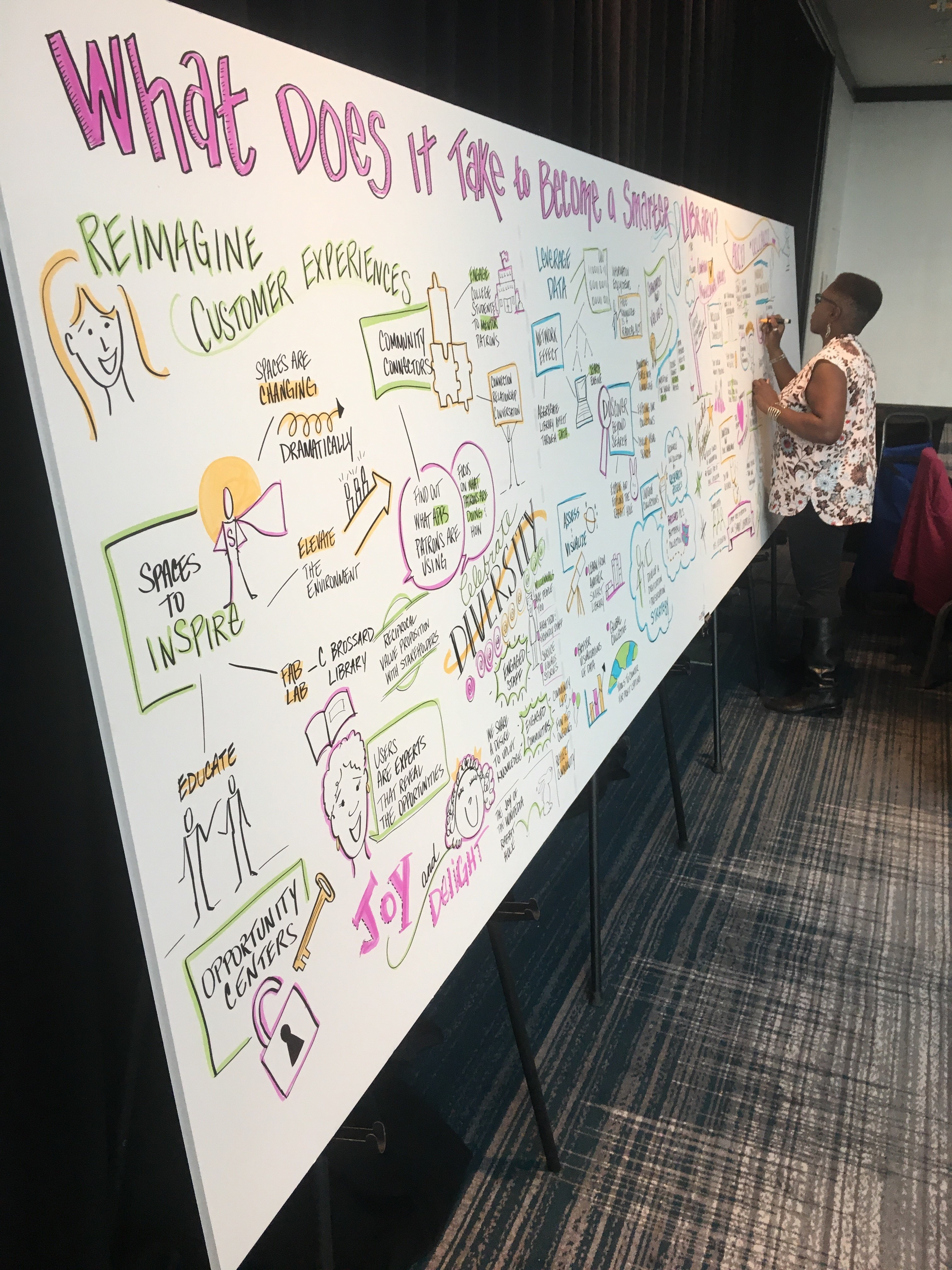 Graphic Recording Baltimore Renaissance Harborplace - Lisa Nelson