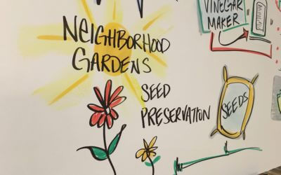 Project: Graphic Recording NeighborWorks America #DCNTI